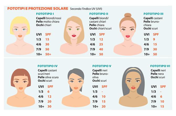 fototipo di pelle