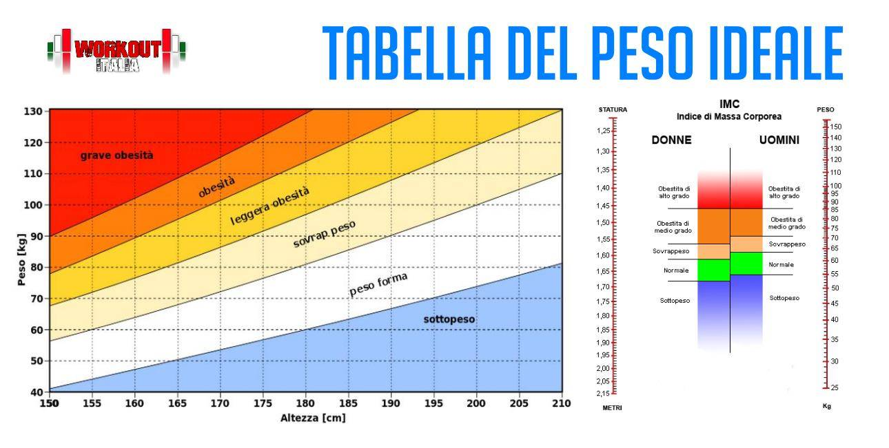 Peso Ideale E Bmi Calcola Il Peso Ideale Con Un Facile Test