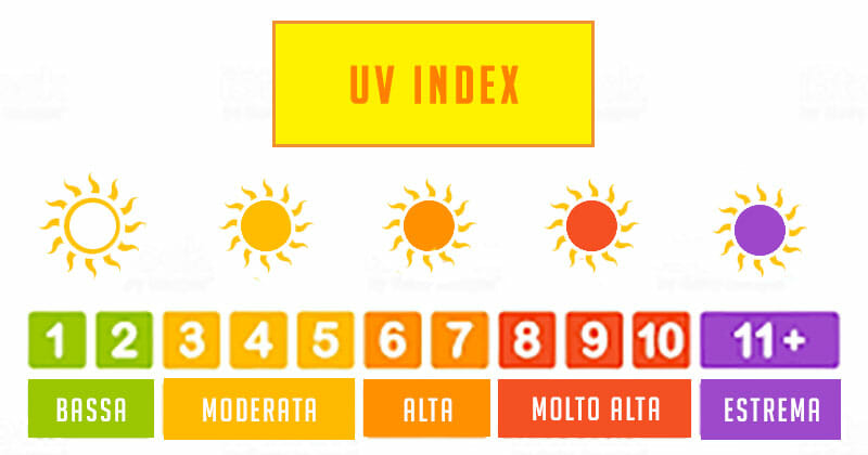 Scala dei valori del UV index