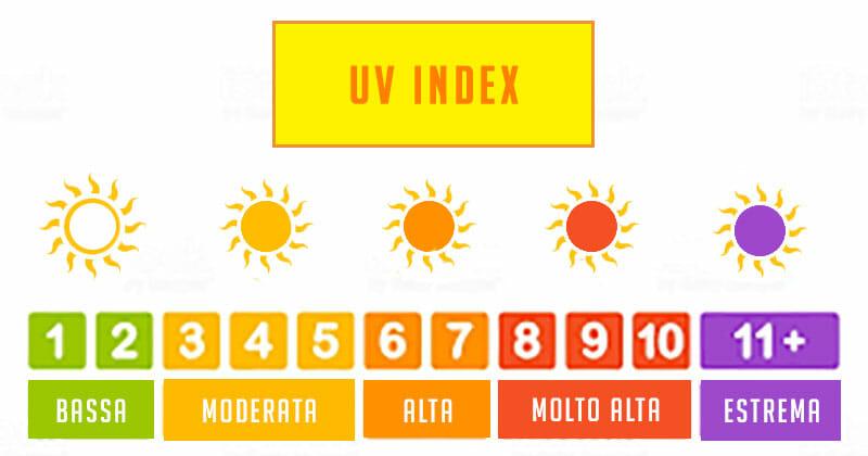 Scala dei valori del UV index